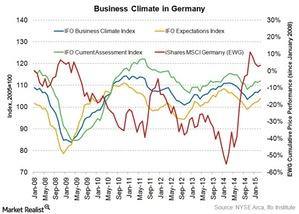 uploads/2015/03/business-climate-germany1.jpg