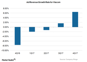 uploads/2017/12/VIAB_Ad-revs-growth-rate_4Q17-1.png