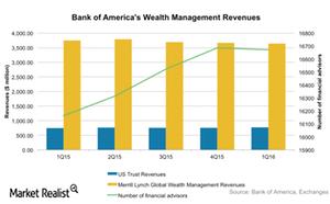 uploads/2016/06/BAC-Wealth-management-1.png