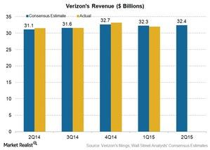 uploads/2015/07/tel-vz-CON-revenue-2q151.jpg