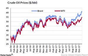 uploads///Crude OIl Prices_Week