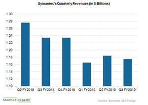 uploads/2018/11/symantec-revenues-1.png