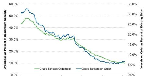 uploads/2013/07/Crude-Tanker-Orders-Ratio-2013-07-25-e1374727507582.jpg