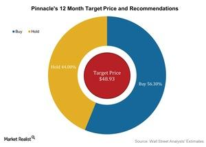 uploads/2016/04/Pinnacles-12-Month-Target-Price-and-Recommendations-2016-04-251.jpg
