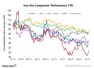 uploads/2015/10/Iron-ore-performance1.png