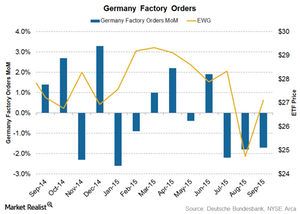 uploads///Germany Factory Orders