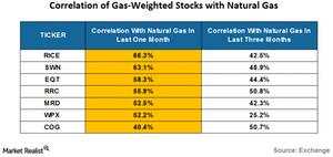 uploads///correlation of gas weihted stocks