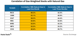 uploads/2016/08/correlation-of-gas-weihted-stocks-1.png