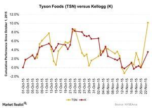 uploads///Tyson Foods TSN versus Kellogg K