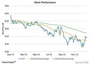 uploads/2015/12/stock-performance61.jpg