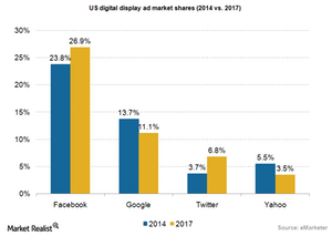 uploads/2015/04/Ad-digital-display-market-shares11.png
