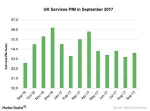 uploads///UK Services PMI in September