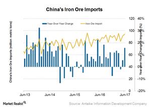 uploads/2017/07/Iron-ore-imports-1.png