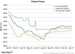 uploads/2017/01/Potash-Prices-2017-01-17-1.jpg