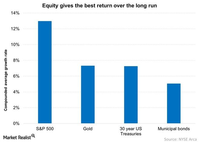 uploads///Equity gives the best return over the long run