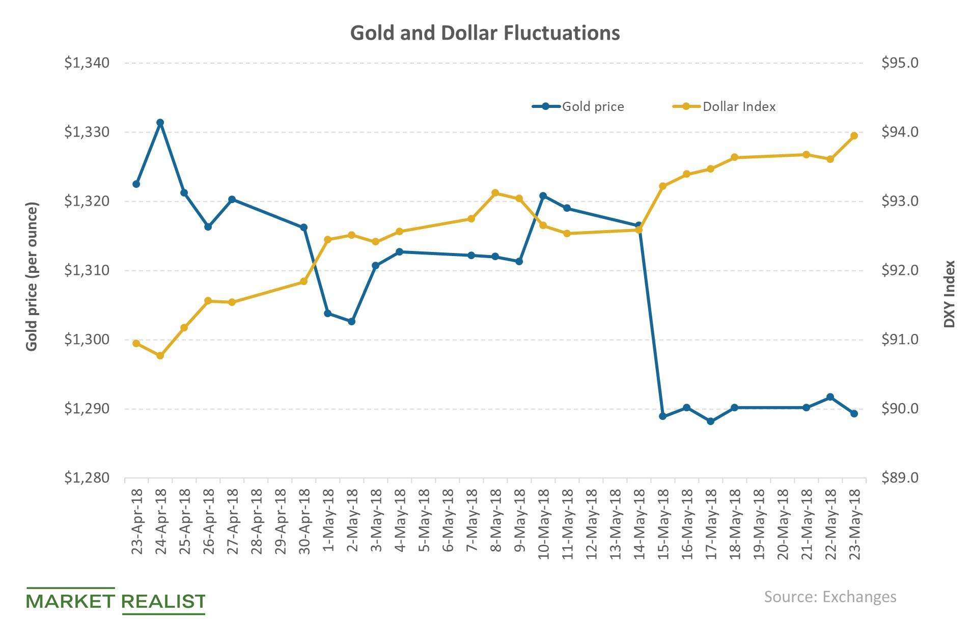 uploads///gold_and_dollar_fluctuations_
