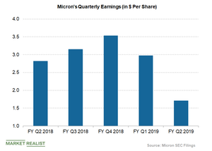 uploads/2019/03/micron-earnings-1.png