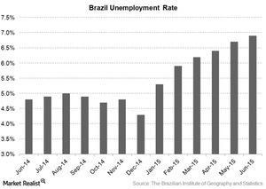 uploads/2015/08/Brazil-unemployment-rate1.jpg