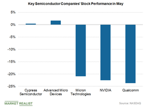 uploads/2019/05/stock-price-performance-of-semiconductors-1.png