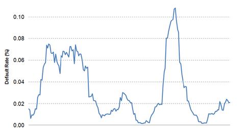 uploads/2014/02/Default-Rate1.png