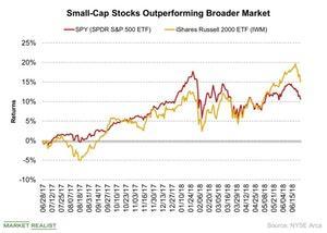 uploads/2018/07/Small-Cap-Stocks-Outperforming-Broader-Market-2018-06-29-1.jpg