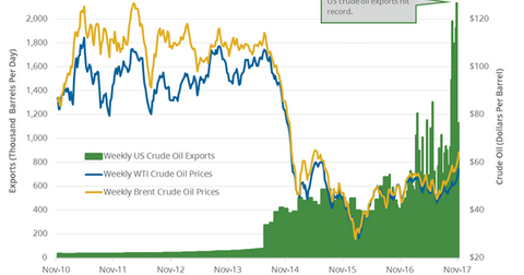 uploads/2017/11/US-crude-oil-exports-1.png