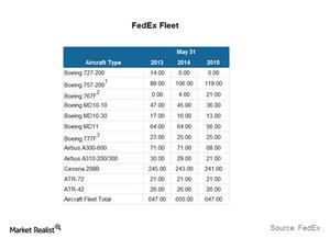 uploads///FDX Fleet