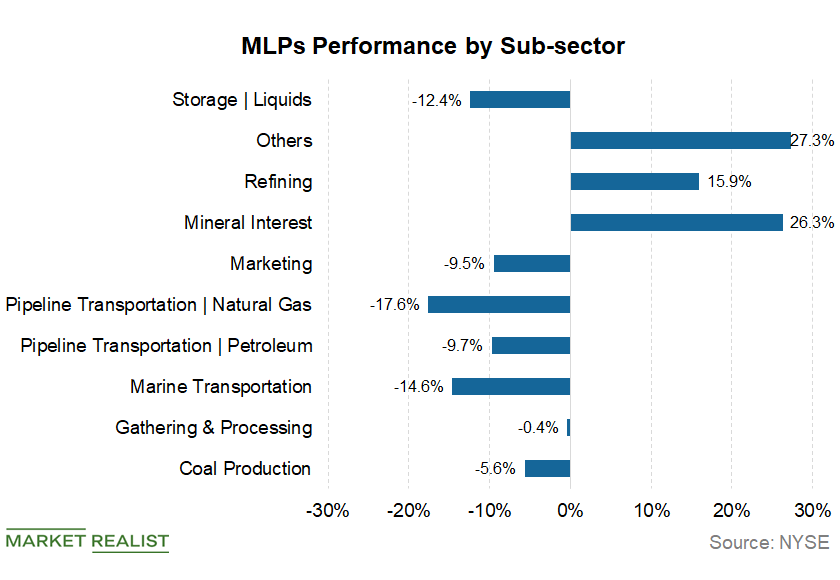 uploads///sub sector performance