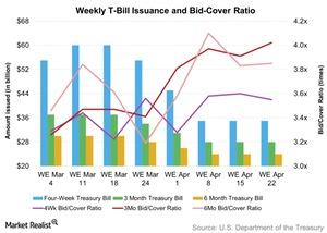 uploads/2016/04/Weekly-T-Bill-Issuance-and-Bid-Cover-Ratio-2016-04-251.jpg