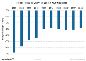 uploads/2016/10/7-Fiscal-policy-G20-1.png