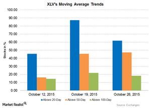 uploads/2015/10/Graph-Part-2-Oct-27-20151.png