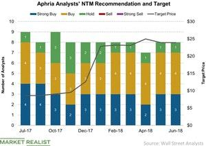 uploads/2018/07/Aphria-Analysts-NTM-Recommendation-and-Target-2018-07-04-1.jpg