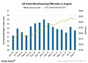 uploads/2017/08/US-Flash-Manufacturing-PMI-Index-in-August-2017-08-30-1.jpg