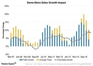 uploads///Same Store Sales Growth Impact