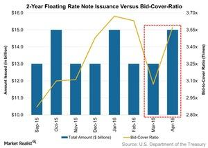 uploads/2016/05/2-Year-Floating-Rate-Note-Issuance-Versus-Bid-Cover-Ratio-2016-05-021.jpg