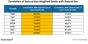 uploads/2016/07/natural-gas-weighted-stocks-1.png