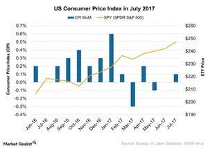 uploads///US Consumer Price Index in July