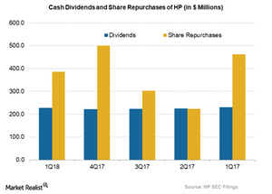 uploads///HPs dividend and share repurchase