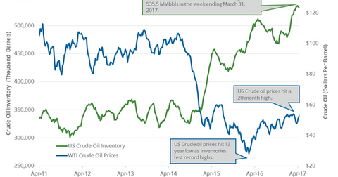 uploads/2017/04/oil-inventory-and-price-5-1.png