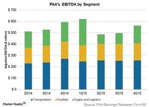 uploads///PAAs ebitda by segment