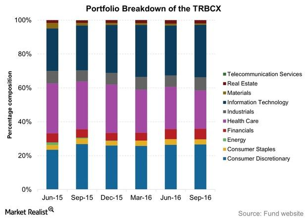 uploads///Portfolio Breakdown of the TRBCX