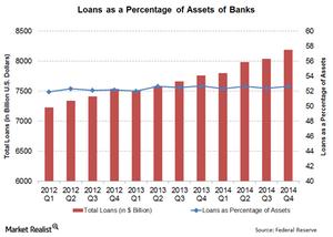 uploads/// Total Loans