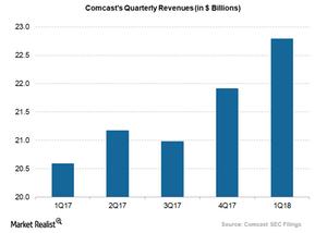 uploads/2018/05/Comcast-quarterly-revenues-1.png