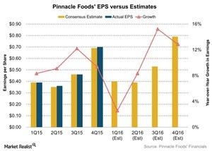 uploads/2016/04/Pinnacle-Foods-EPS-versus-Estimates-2016-04-251.jpg