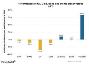 uploads///Performances of Oil Gold Bond and the US Dollar versus SPY