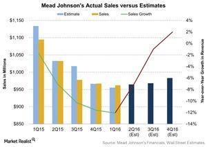 uploads///Mead Johnsons Actual Sales versus Estimates