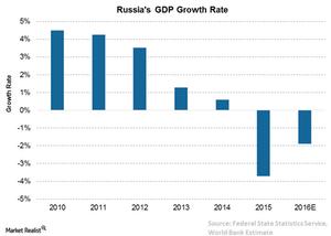 uploads/// Russia GDP