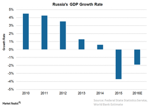 uploads/2016/05/3-Russia-GDP1.png