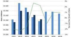 uploads///Ingredions Actual Sales versus Estimates