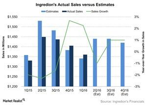 uploads/2016/07/Ingredions-Actual-Sales-versus-Estimates-2016-07-18-1-1.jpg